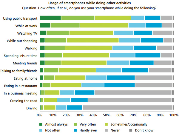 Smartphone use during other activities