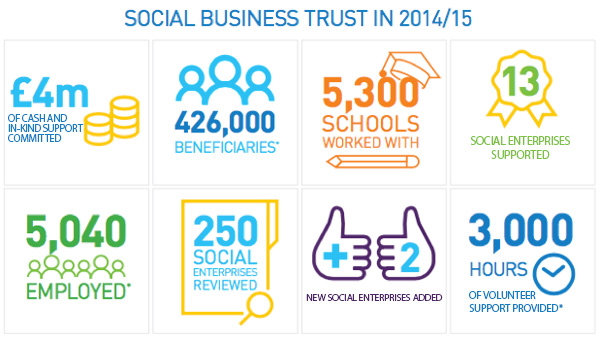 Social Business Trust support