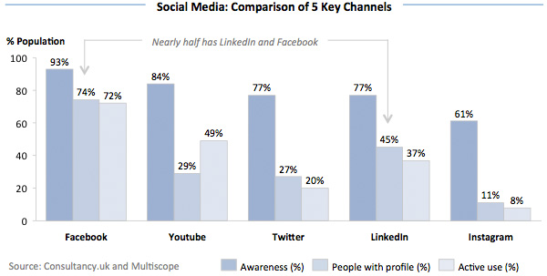 Social Media - Comparison of 5 Key Channels