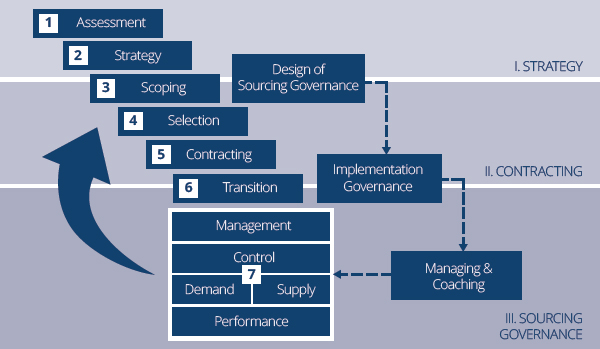 Sourcing Phase Model