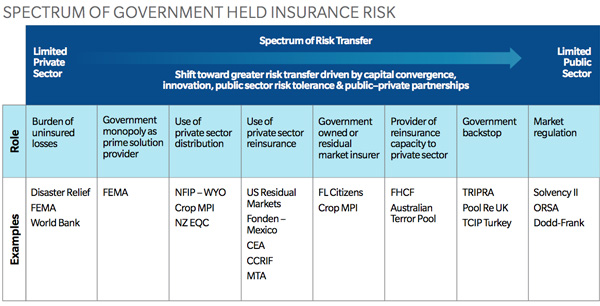 Spectrum of government held insurance risk