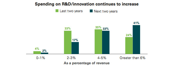 Spending on innovation on the increase