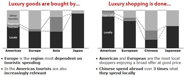 Spending patterns of consumers