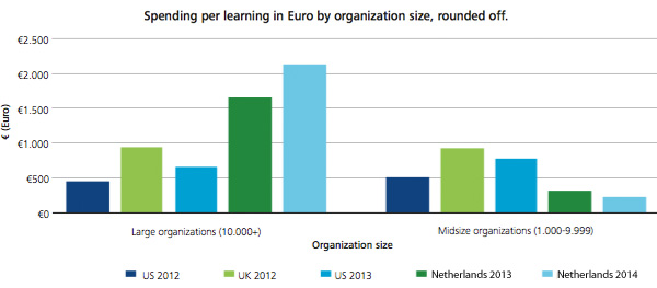 Spending per learning in Euro by organisation size