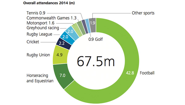 Sports - Overall Attendances 2014
