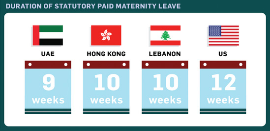 Statutory Paid Maternity Leave