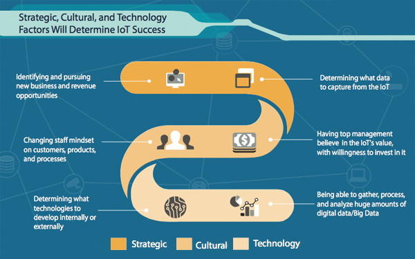 Strategic, Cultural and Technology Factors will determine IoT Succes