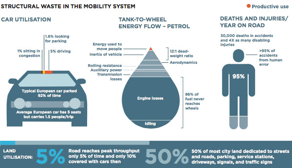 Structural waste in mobility system