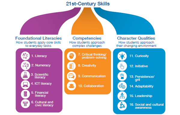 an analysis of the 21st century skills necessary for students The skills connection between the arts and 21st  that today's students must be taught the necessary skills to function in  21st-century skills,.