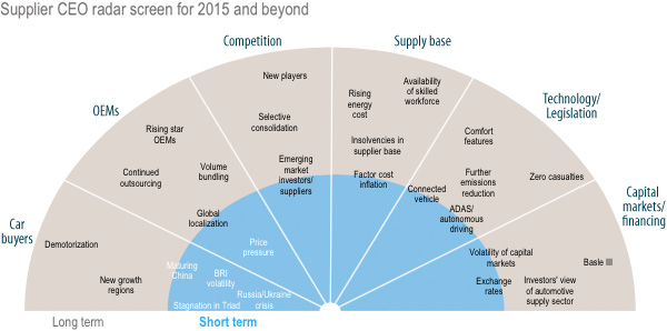 Supplier CEO radar screen for 2015 and beyond