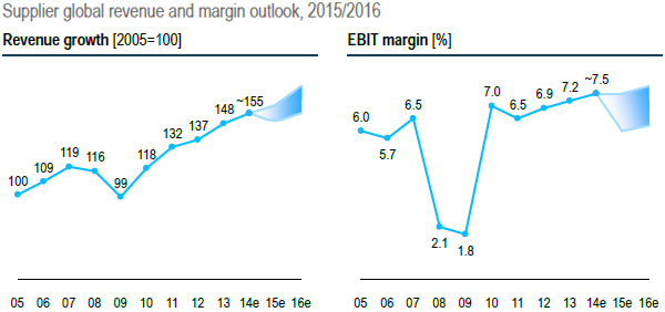 Supplier global revenue and margin outlook