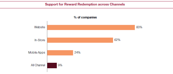 Support for Reward Redemption across Channels