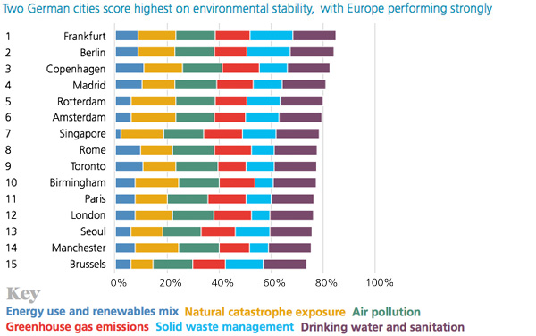 Sustainability index
