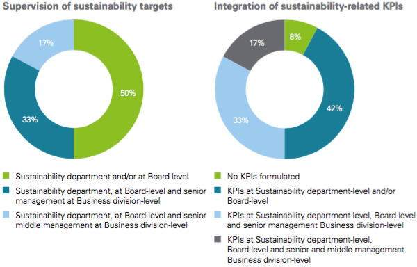 Sustainability performance