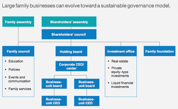 Sustainable governance model for family businesses