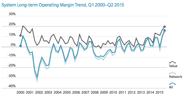 System long-term operating margin trend