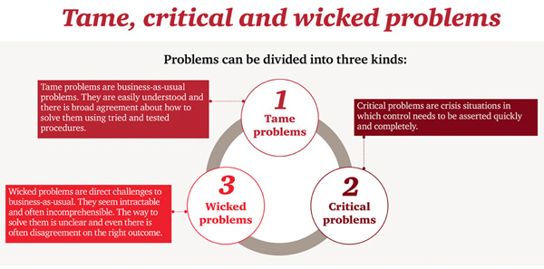 Tame, Critical and Wicked problems
