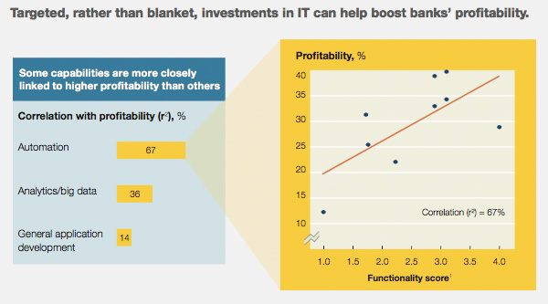 Targeting IT spending improves banks profitability