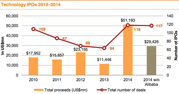 Technology IPOs 2010 - 2014