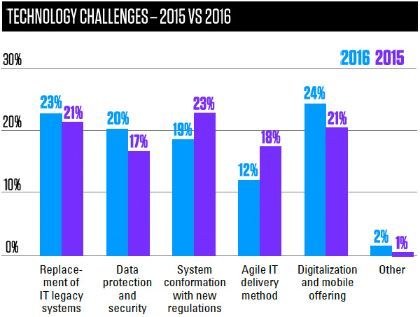 Technology challenges 2015 vs 2016