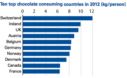Ten top chocolate consuming countries in 2012