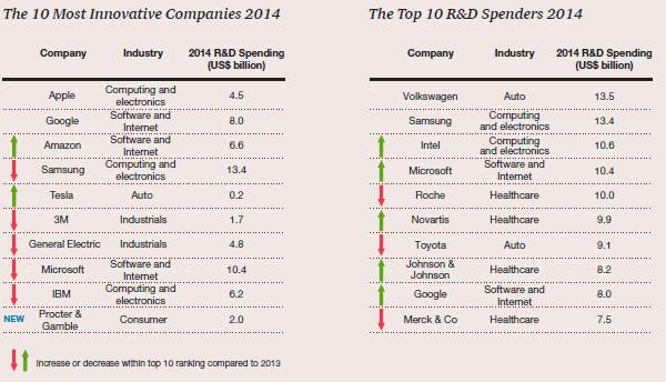 De 10 Meest Innovatieve Bedrijven 2014 vs De Top 10 R&D Spendeerders 2014