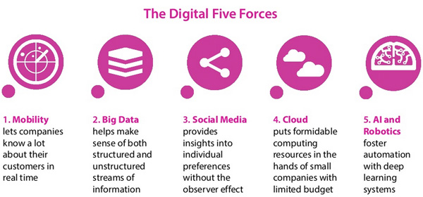 The Digital Five Forces