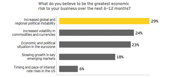 The Greatest Economic Risk to your Business