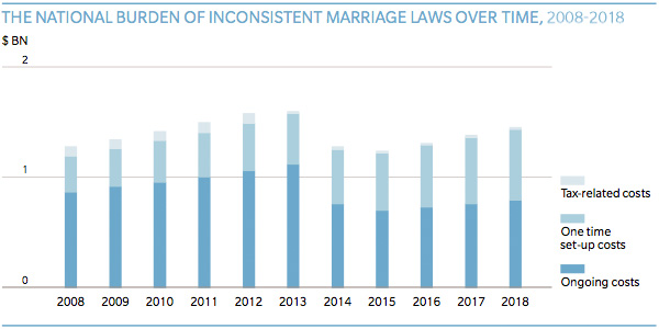 The National Burden of Inconsistent Marriage Laws Over Time