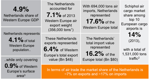The Netherlands is key in the European air cargo market