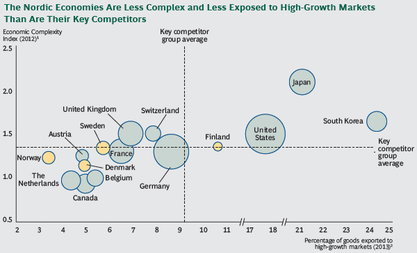 The Nordic Economies are less complex