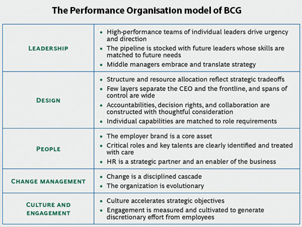 The Performance Organisation model of BCG
