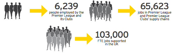 The Premier League supports a broad range of employment opportunities
