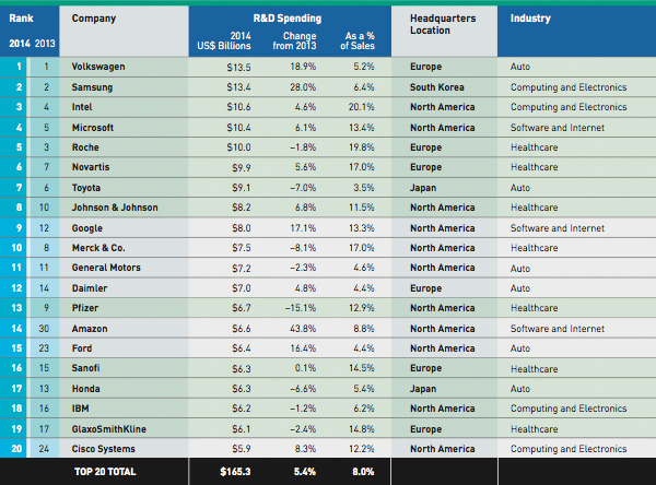 The Top 20 R&D Spenders