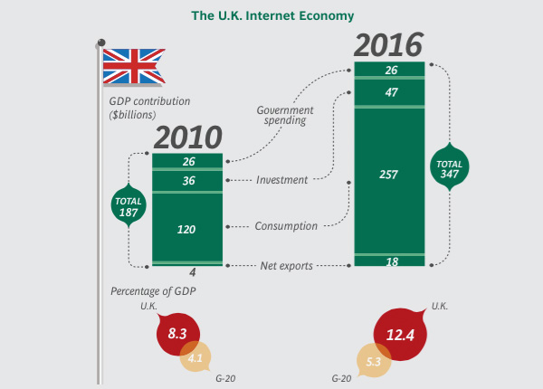 The UK internet economy