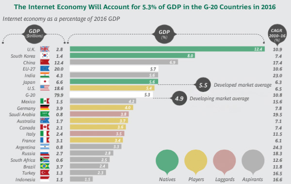 The internet economy as percentage of GDP