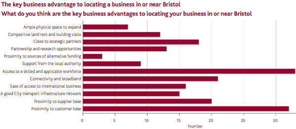 The key business advantage to locating a business in or near Bristol