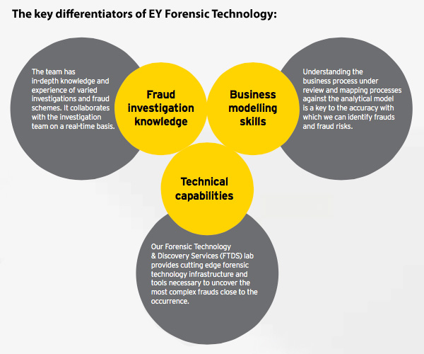 The key differentiators of EY Forensic Technology