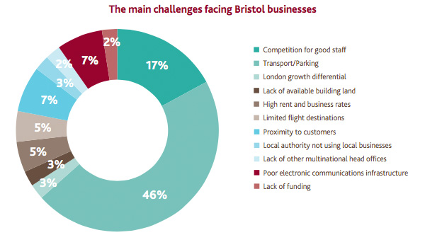 The main challenges facing Bristol businesses