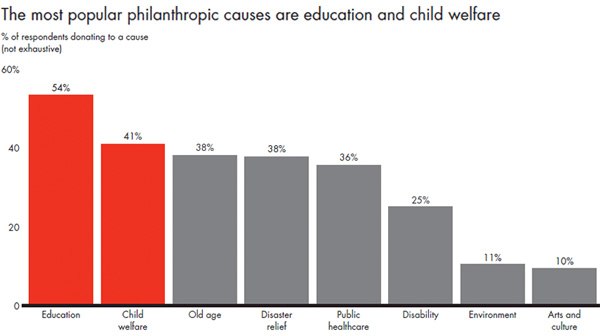The most popular philanthropic causes are education and child welfare