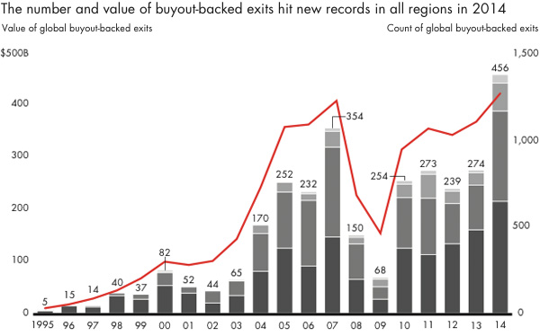 The number and value of buyout-backed exits hit new records in all regions in 2014