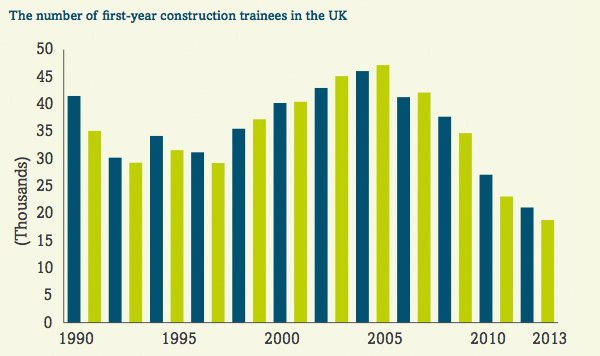 Number of first-year construction trainees in the UK