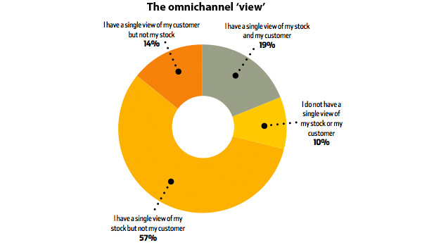 The omni-channel view