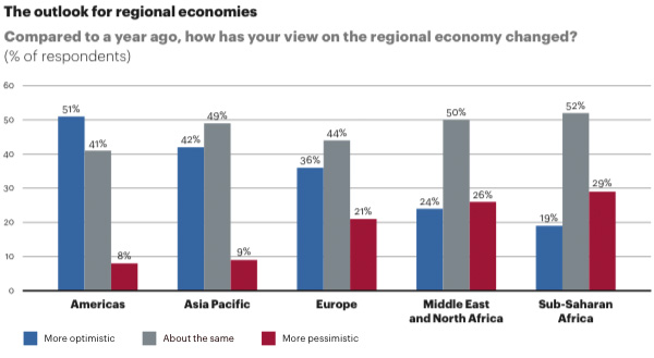The outlook for regional economies