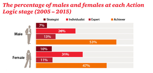 The percentage of male and female leaders