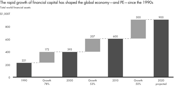 The rapid growth of financial capital has shaped the global economy