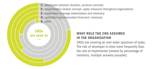 The role the CRO assumes in the organisation