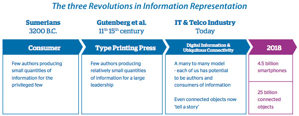 The three Revolutions in Information Representation