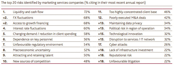 The top 20 risks identified by marketing services companies