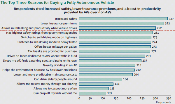 The top three reasons to buy a fully autonomous car